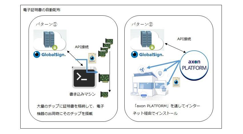 GMOグローバルサイン、IoTデバイスをセキュアにするIoTプラットフォームの実現に向けJCSQUAREと協業