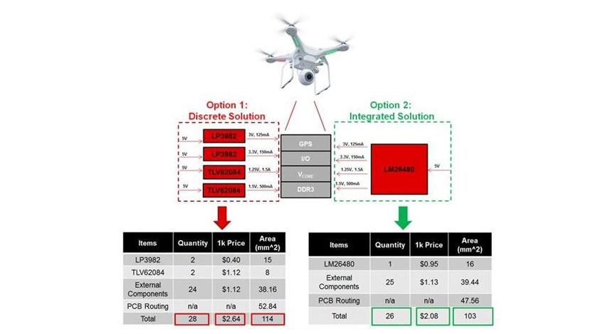 テキサスインスツルメンツ、FPGAやSoC設計を容易にするパワーIC
