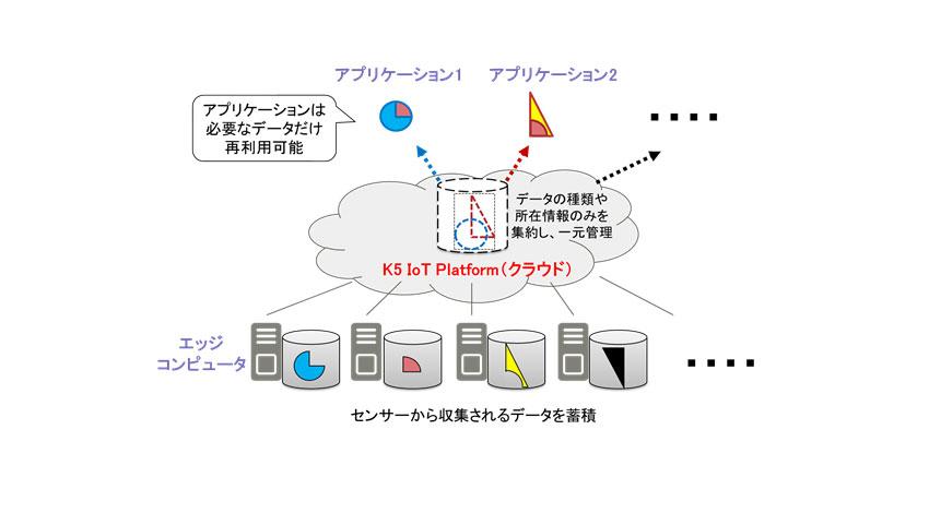 富士通、大規模IoTシステム向けテストベッドの無償提供を開始