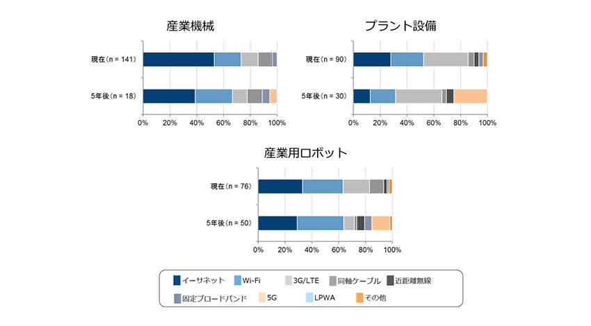 IDC Japan、産業用IoTへの注目と共に基盤である産業用ネットワーク機器の需要も増加と発表