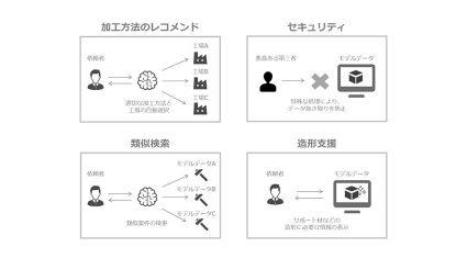 カブク、特許出願中の人工知能を活用した製造方法・工場最適化技術により、オンデマンド製造サービスを強化