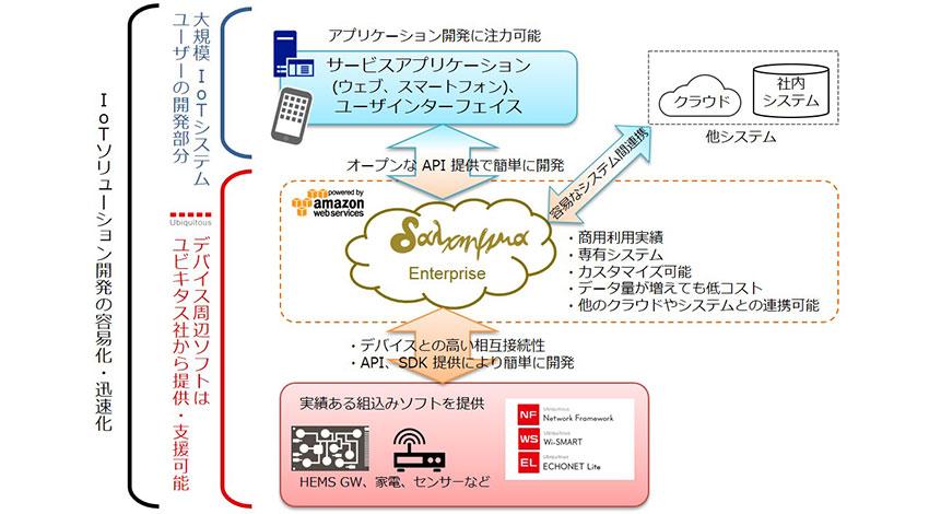 ユビキタス、IoTクラウドプラットフォーム 「dalchymia Enterprise」を販売開始