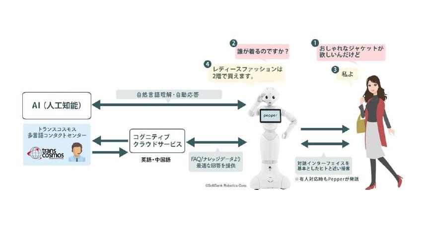 トランスコスモス、ロボットが接客データを蓄積しマーケティングやCRMへ活用できるサービスを提供開始