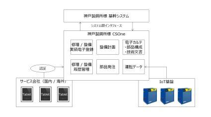神戸製鋼所、アフターサービス支援システム「CSOne」を導入しサービス事業を強化