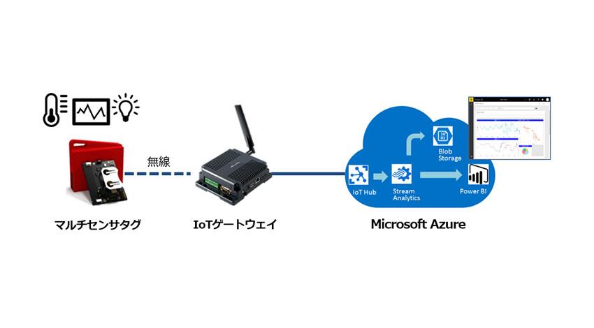東京エレクトロン デバイス、IoTプロトタイピングキット「Azure IoT PoCキット」販売開始