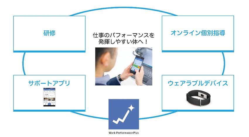 りらいあコミュニケーションズ、IoTサービスを活用した従業員の健康づくりを支援