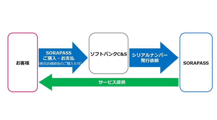 ソフトバンク コマース&サービスとブルーイノベーション、ドローンの飛行支援サービス「SORAPASS」を提供開始