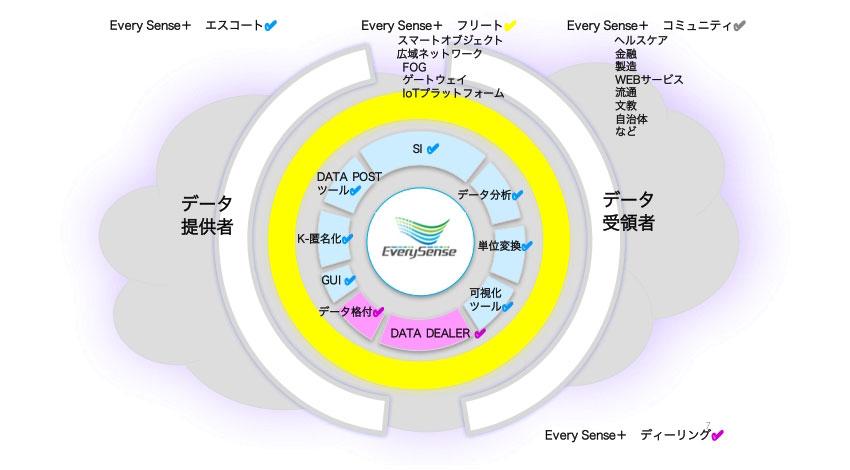 エブリセンス、データ流通プラットフォームのパートナー&コミュニティプログラム「EverySense+」を発足