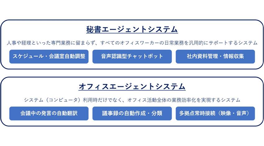 ワークス、自然言語処理研究に特化の人工知能研究所を徳島に開設