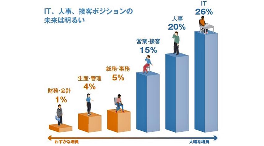 マンパワーグループ、デジタル化が今後2年間の社員数にどのような影響を与えるか、労働白書「スキル革命」発表