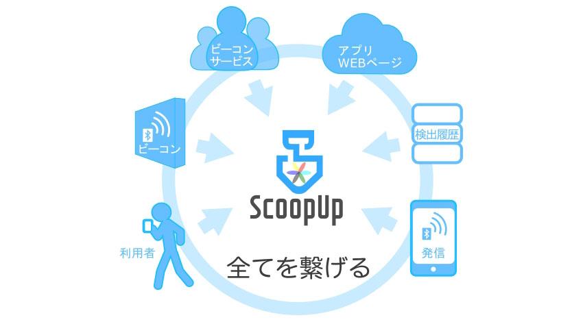 アクロピーク、全てのビーコンサービスをつなげる「ScoopUp」提供開始