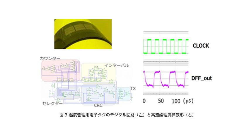 トッパン・フォームズや富士フイルムなど、最速有機CMOS回路でフレキシブル温度センサの多ビット化を実現