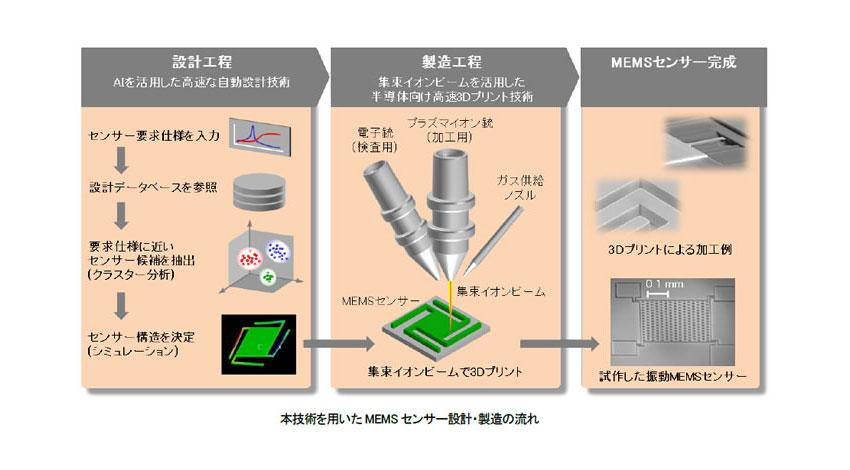 日立、半導体向けの3Dプリント技術を開発しMEMSセンサーの製造期間を短縮