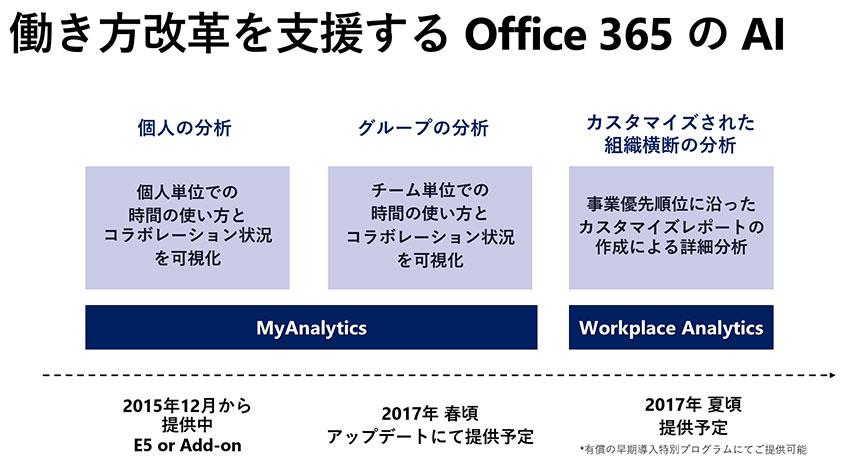 マイクロソフトの「Office 365」、AIで働き方を見直す新機能追加
