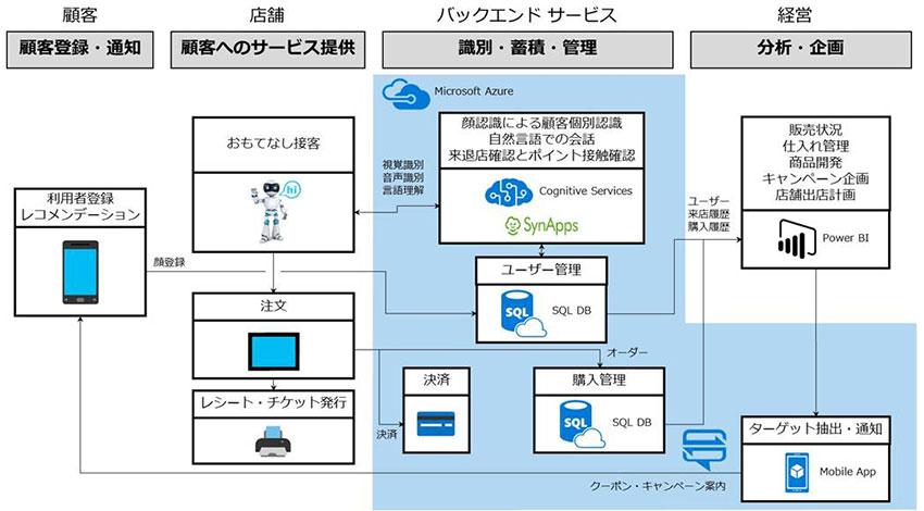 """マイクロソフトとヘッドウォータース、AIとロボットを活用したクラウド型""""顧客おもてなしサービス""""提供"""