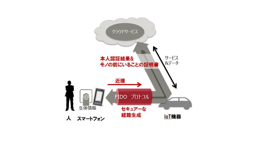 富士通研究所、スマートフォンの生体認証のみでIoT機器を介したクラウドサービスをセキュアに利用