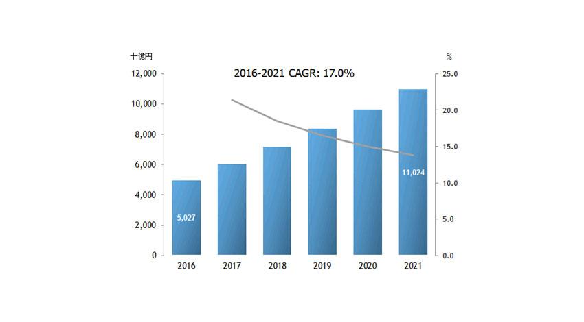 IDC、国内IoT市場は2021年まで年間平均成長率17.0%で成長、市場規模は11兆円に達すると発表