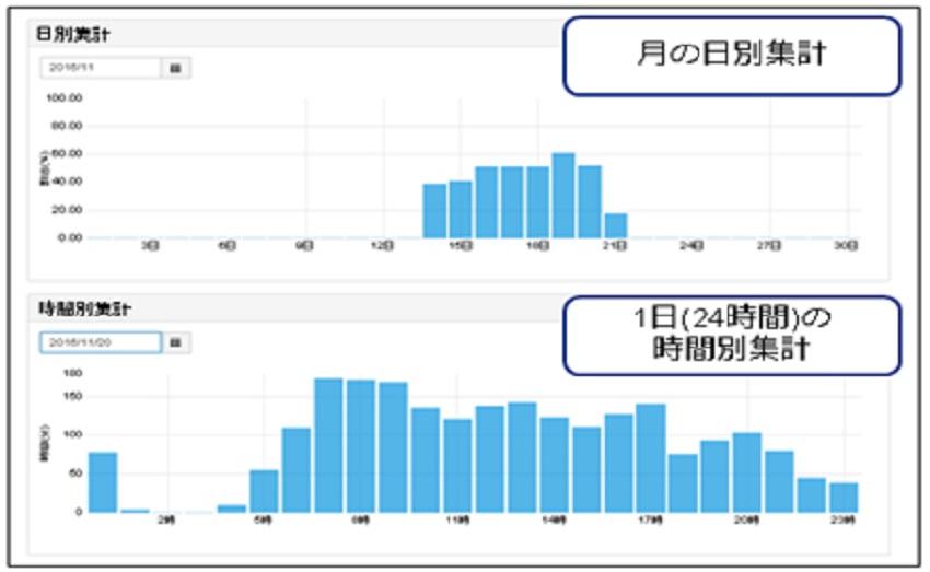 KDDI_t_graph