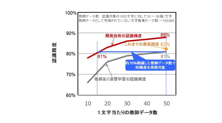 富士通研究開発中心、教師データ数を削減できる深層学習技術を開発