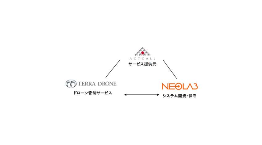ネオラボがアクトコール・テラドローンと提携、ドローンを利用し緊急駆けつけサービスの対象エリア拡大とサービス内容の拡充を目指す
