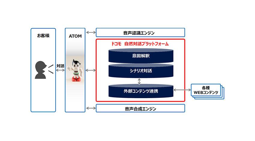 鉄腕アトムモデルのコミュニケーションロボット「ATOM」共同開発、NTTドコモが「自然対話プラットフォーム」を提供