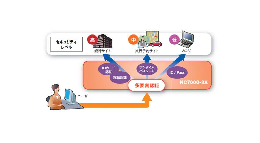 富士通やNEC等、利用者の属性情報を仲介するIoTおもてなしクラウド「OPaaS.io」の運用開始