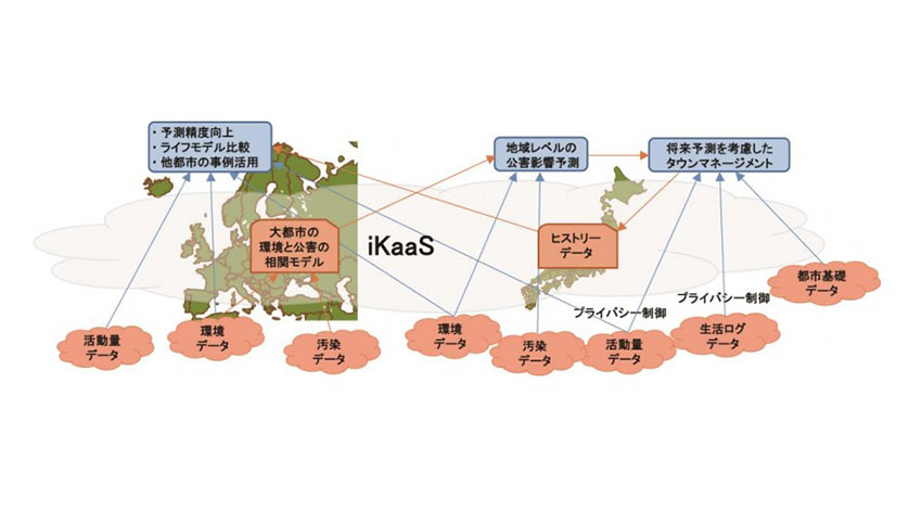 KDDIや日立ソリューションズなど、ビッグデータ利活用を可能とするプラットフォームの構築