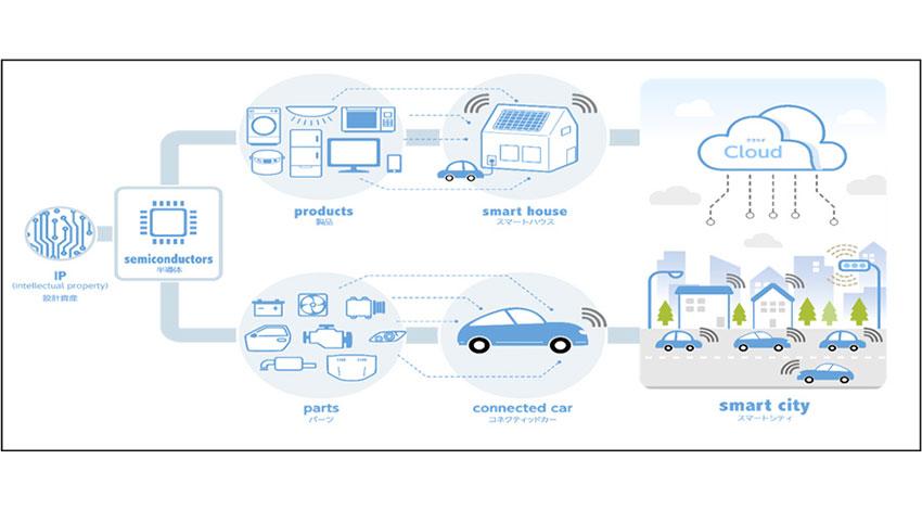 NTTデータ、積水ハウス、大日本印など、IoTの安心・安全な活用に向けた「セキュアIoTアライアンス(SIA)」を発足