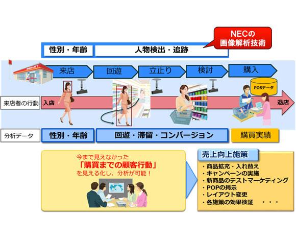 NEC、映像から来店者の行動を可視化・分析する「人物行動分析サービス」を販売開始