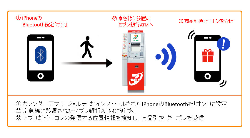セブン銀行、京急線に設置のATMでビーコンを活用した実証実験を開始