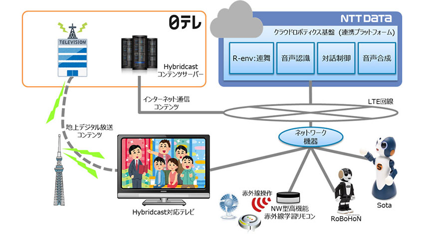 NTTデータと日テレ、テレビ番組とコミュニケーションロボット連動する新たな視聴体験の実証実験を実施
