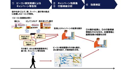 unerry、NTTデータ・NTTデータ経営研究所・アイリッジと連携し、ビーコンを活用したマーケティング実証実験を福岡市で実施