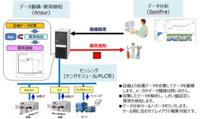 OSセミテック、IoTを活用した予知保全サービスを開始