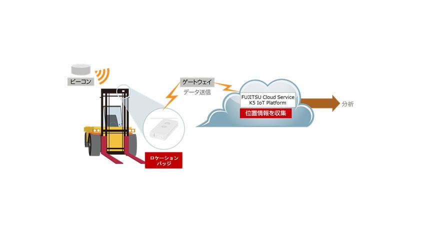 富士通のIoTサービス「ユビキタスウェア」、鳥取県の「戦略産業雇用創造プロジェクト」で採用