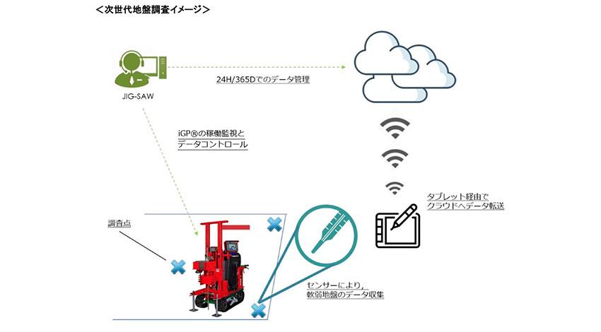 地盤ネットとJIG-SAW、全自動ロボット型センシングによる地盤調査への協業を開始