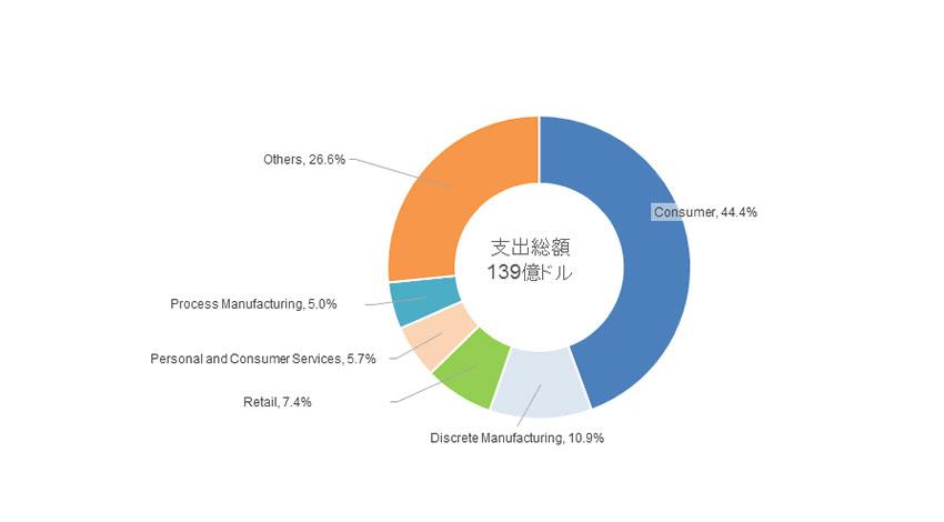 IDC、世界AR/VR関連市場が2020年には2016年の20倍以上に拡大と予測