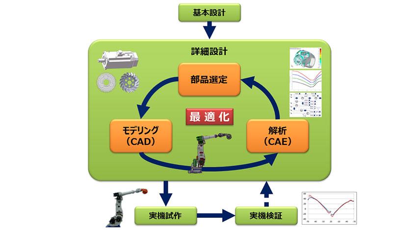 豆蔵と東京農工大学、産業用ロボットアームの開発期間を短縮する設計手法を実用化