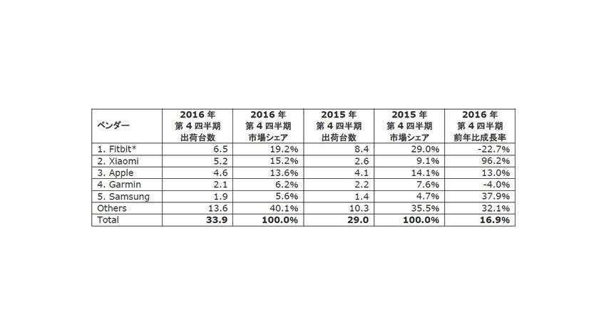 IDC、ウェアラブルデバイスの2016年通年出荷台数は前年比25%増の1億240万台と発表