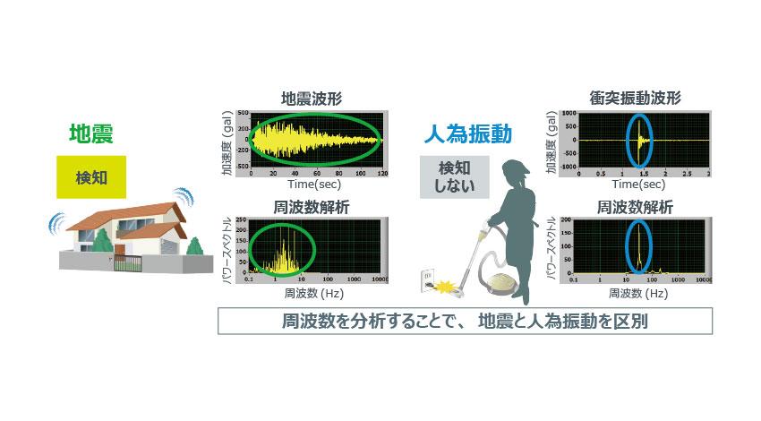 ローム、地震検知が可能な感震センサモジュール「BW9577」を開発