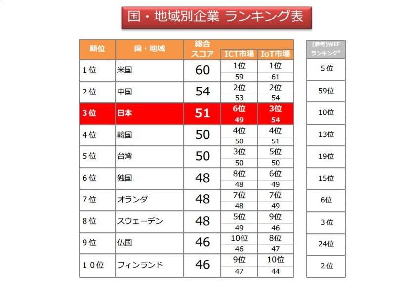 IoT_ranking