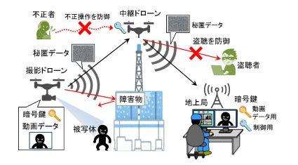 NICT、プロドローンと共同でドローンによる動画データの完全秘匿中継技術を開発