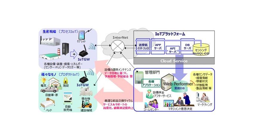 キヤノンITS、超高速開発ツール「Web Performer」を中核としたIoT向けPoCサービスを提供