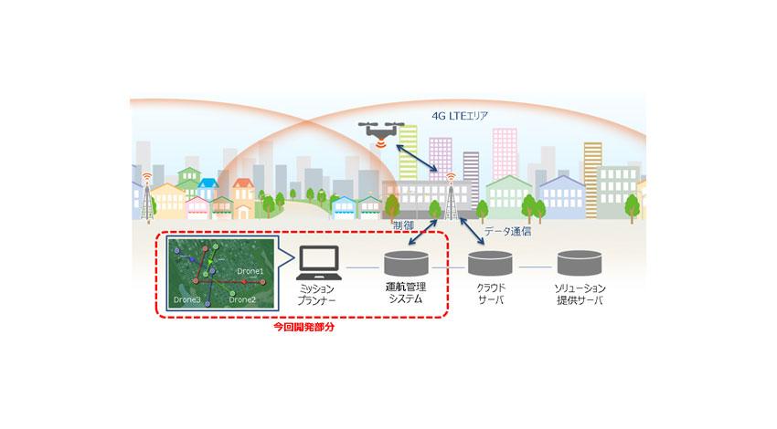 KDDIとテラドローン、4G LTEエリアでドローンの自律飛行が可能となる「4G LTE運航管理システム」開発を完了