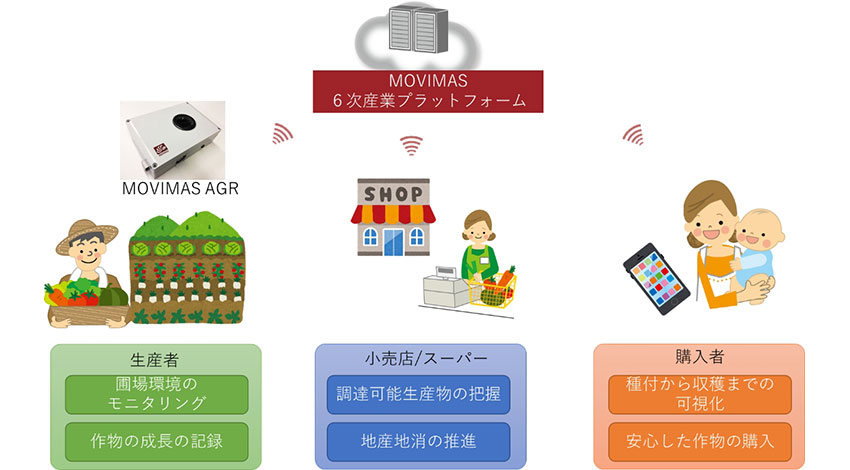 MOVIMAS、6次産業化を見据えた小型で安価な環境計測IoTサービスを提供開始