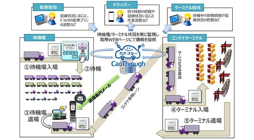 シーイーシーと古野電気、ETCを活用した渋滞緩和支援システム、東京港でトライアル運用開始