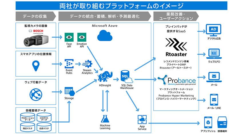 ボッシュセキュリティシステムズ、監視カメラのデータを活用したマーケティング・サービスの提供に向けブレインパッドと連携