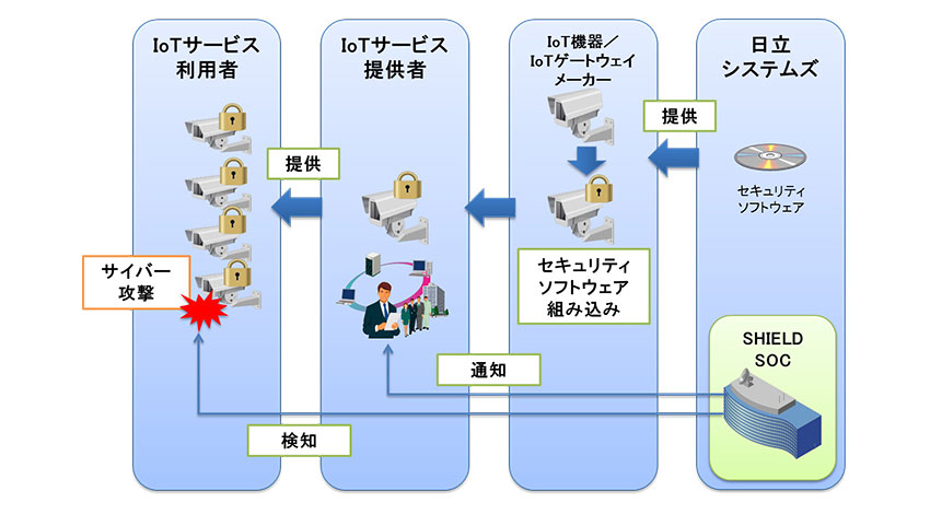 日立システムズ、IoT機器へのサイバー攻撃を検知するサービスを開発