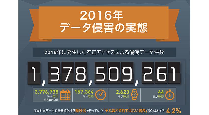 ジェムアルト、2016年の漏洩データ件数は14億件と発表