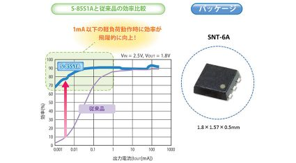 エスアイアイ・セミコンダクタ、ウェアラブル/IoT機器向け降圧型スイッチングレギュレータ「S-85S1A/S-85S1Pシリーズ」を発売