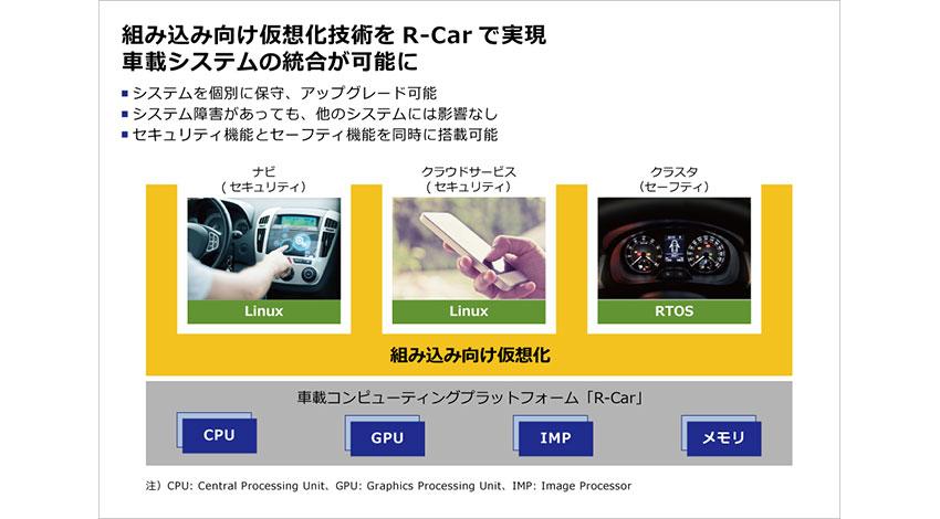ルネサス、セキュリティとセーフティを両立する組み込み向け仮想化技術をR-Carで実現